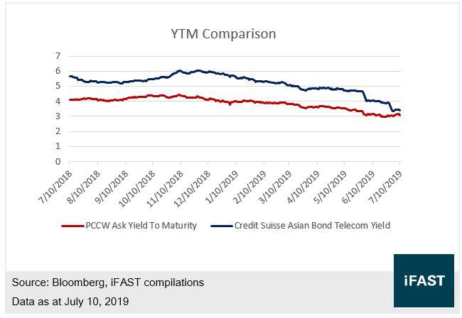 FSM | Bond Focus: PCCW USD Bond
