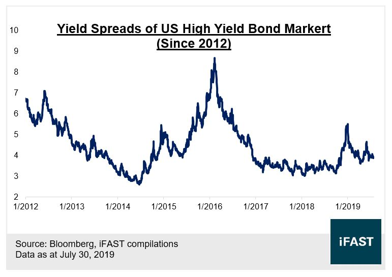 FSM | Time to be cautious on US High Yield Bonds